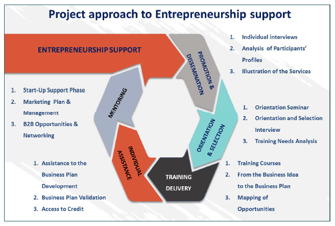 Chambers of Commerce and Migrant Entrepreneurship – E M E N